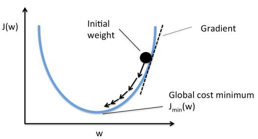 Linear System (k)